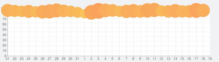 トゥーンブラストの話題指数グラフ(4月19日(月))