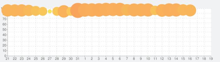 獅子の如く~戦国覇王戦記~の話題指数グラフ(4月19日(月))