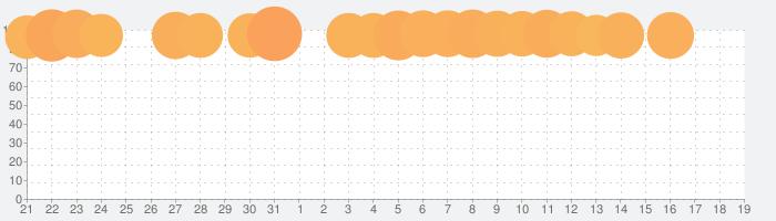 ダンジョンメーカーの話題指数グラフ(4月19日(月))