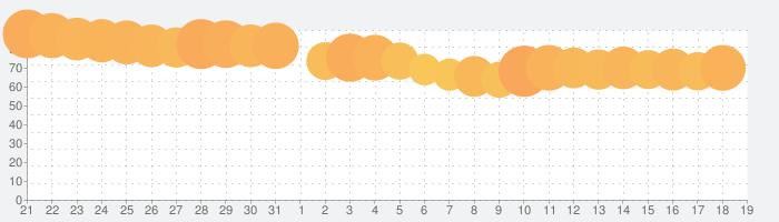 Tポイントアプリの話題指数グラフ(4月19日(月))