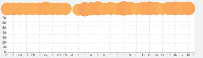 Rise of Kingdoms ―万国覚醒―の話題指数グラフ(2月19日(水))