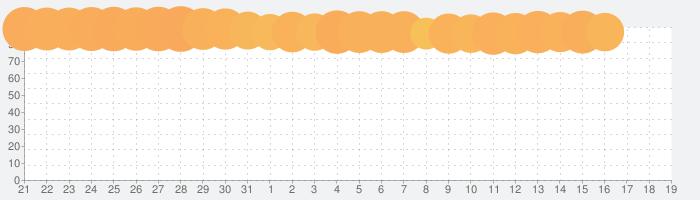 トップウォーの話題指数グラフ(6月19日(土))