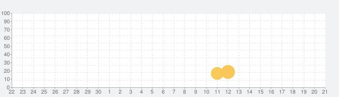 ドロップダム-ジュエルブラストの話題指数グラフ(10月21日(水))