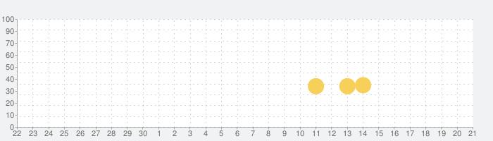 ランダム·ダイス(Random Dice)の話題指数グラフ(10月21日(水))