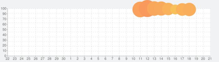 ワールドウィッチーズ UNITED FRONT(ユナフロ)の話題指数グラフ(10月21日(水))