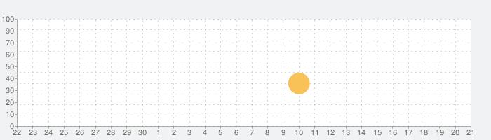 SK快段目盛定規Proの話題指数グラフ(10月21日(水))