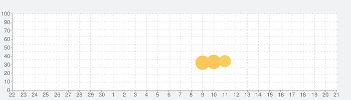 Mathmare [数学×弾幕避けゲーム]の話題指数グラフ(10月21日(水))