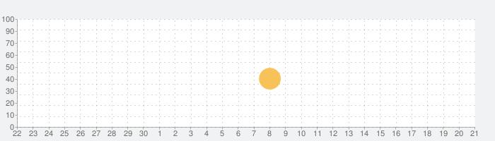 カウントウィジェットの話題指数グラフ(10月21日(水))