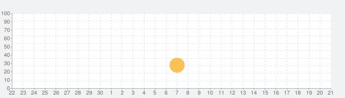 ポケ巻尺-Pocket Tapeの話題指数グラフ(10月21日(水))