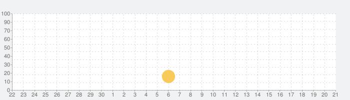 VGAMEの話題指数グラフ(10月21日(水))