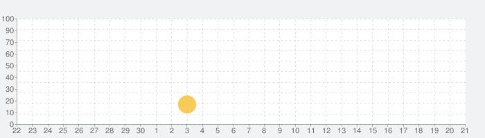 弾幕月曜日黒の話題指数グラフ(10月21日(水))