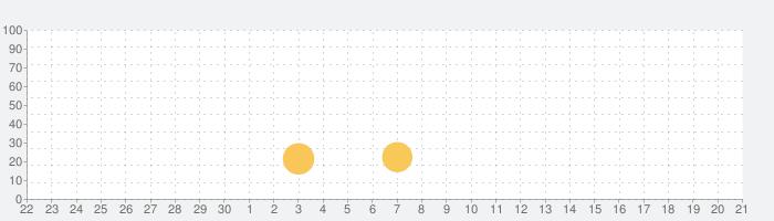 ビデオプレーヤー - OPlayerの話題指数グラフ(10月21日(水))
