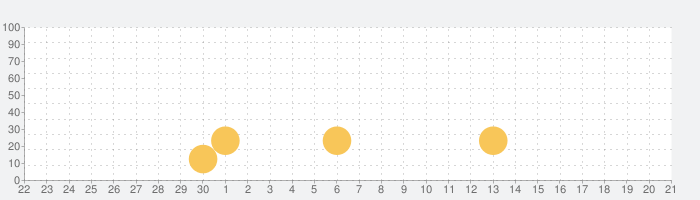 一楓麻雀の話題指数グラフ(10月21日(木))