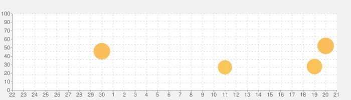 Bangkok Post Epaperの話題指数グラフ(10月21日(木))