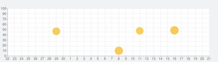 テラー:小説・夢小説・チャットを読む・書くの話題指数グラフ(10月21日(木))