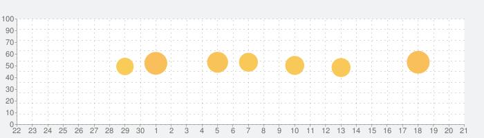 乗換路線図の話題指数グラフ(10月21日(木))