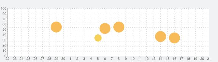 常夏プールパレスの話題指数グラフ(10月21日(水))
