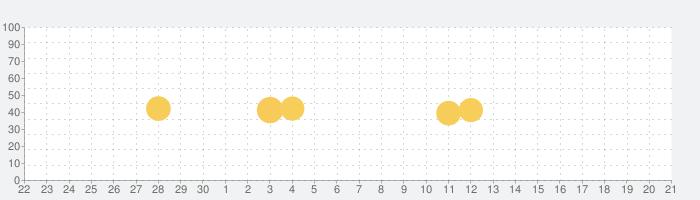 詐欺ウォール / Internet SagiWallの話題指数グラフ(10月21日(水))