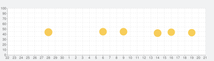 WiFi ギガぞうWi-Fi 安心安全にパケット通信量を節約の話題指数グラフ(10月21日(水))