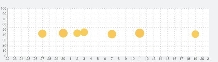 マンガDX+ 漫画が毎日読める漫画(マンガ)アプリの話題指数グラフ(10月21日(木))