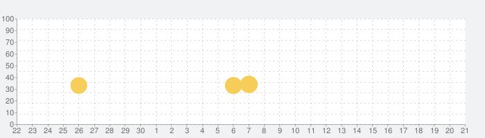 ビートタイル:マジックホップ・ピアノ タイルの話題指数グラフ(10月21日(水))