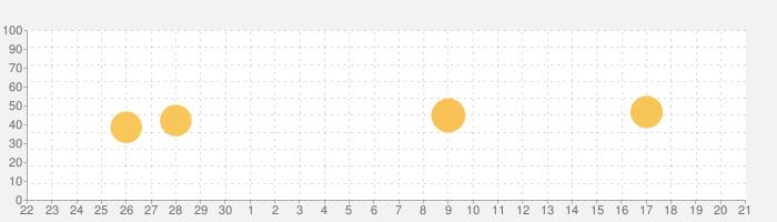 Polarrの話題指数グラフ(10月21日(水))