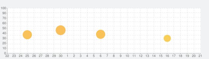 flick!の話題指数グラフ(10月21日(木))