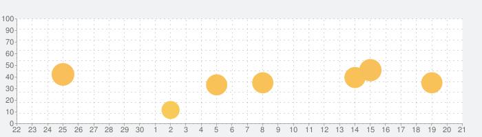 Quantumultの話題指数グラフ(10月21日(水))