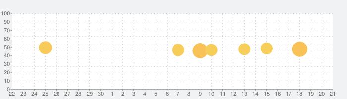N2 TTS用追加声質データ(男声A)の話題指数グラフ(10月21日(木))