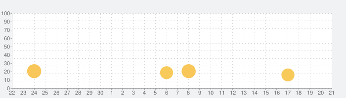 トップアニメの壁紙の話題指数グラフ(10月21日(木))