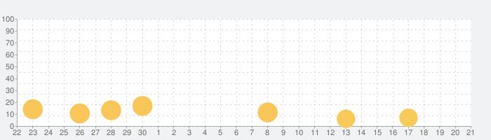 [グリパチ]バジリスク~甲賀忍法帖~IIの話題指数グラフ(10月21日(木))