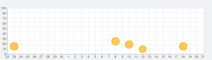 虎牙直播-游戏互动直播平台の話題指数グラフ(10月21日(水))