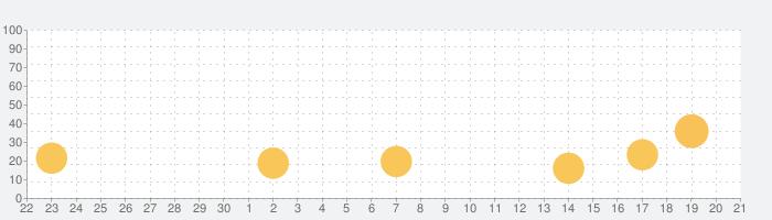 翻 訳 アプリ 無 料 - 翻訳アプリ無料の話題指数グラフ(10月21日(木))