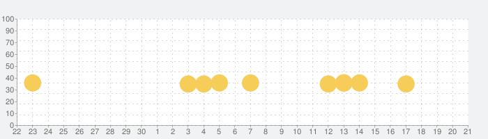 計算脳トレHAMARU 頭の体操 無料人気脳トレアプリ オフライン(圏外)シングルプレーヤーゲームの話題指数グラフ(10月21日(水))
