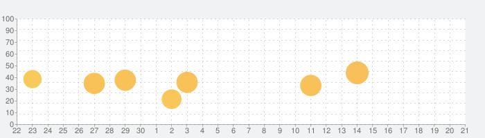 神社Map - 全国神社巡りの思い出収集の話題指数グラフ(10月21日(木))