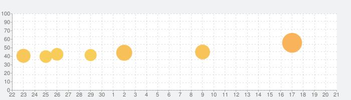 洋服の青山アプリの話題指数グラフ(10月21日(木))