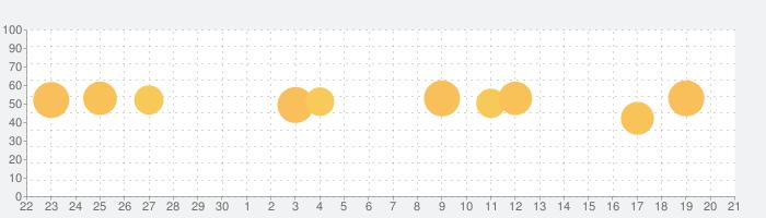 週刊ダイヤモンドの話題指数グラフ(10月21日(木))