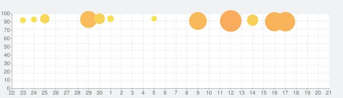 SLOTギルティクラウンの話題指数グラフ(10月21日(水))