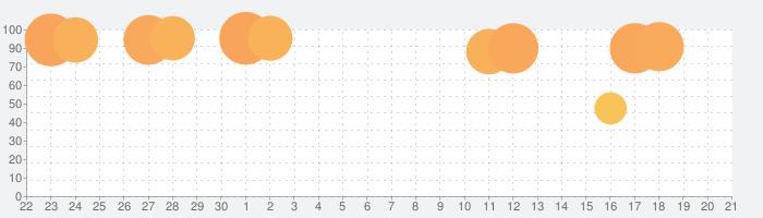 オービスガイド - 移動式オービス ネズミ捕り 検問 通過履歴の話題指数グラフ(10月21日(水))