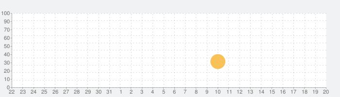 仕訳簿記3級+の話題指数グラフ(9月20日(日))