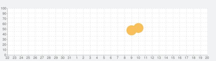 色盲診断宝 Pro -色盲色弱も読めるテスト図,色識別の話題指数グラフ(4月20日(火))