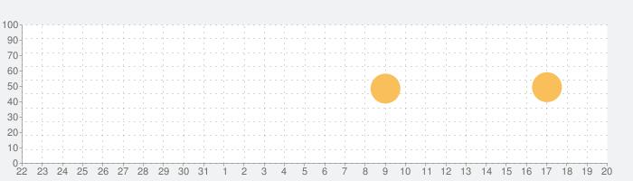 読み放題プレミアムの話題指数グラフ(1月20日(水))