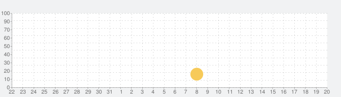 Pro Metronomeの話題指数グラフ(6月20日(日))