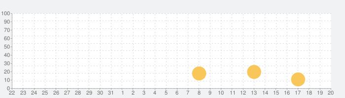 CHAOS;HEAD NOAHの話題指数グラフ(9月20日(日))
