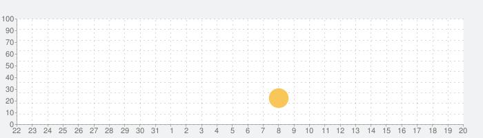 ロストファンタジア2プロローグ1.1の話題指数グラフ(4月20日(火))
