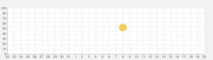 FilmoraGo - 動画編集&動画作成&動画加工の話題指数グラフ(9月20日(月))