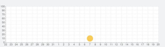 Morning Routine Habit Trackerの話題指数グラフ(4月20日(火))