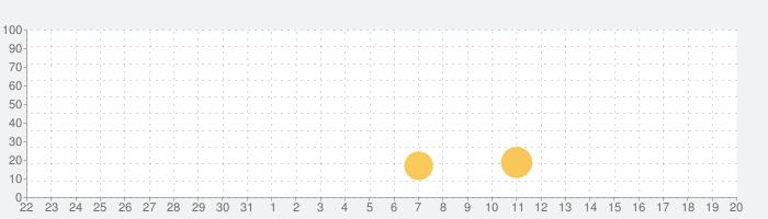 ベースボールデュエル2の話題指数グラフ(4月20日(火))