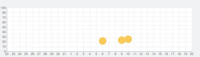 放置RPG 失われた世界 - Lost Worldの話題指数グラフ(9月20日(月))