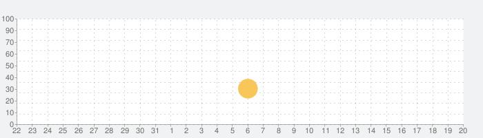 Iron Ball Rideの話題指数グラフ(6月20日(日))